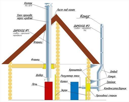 Типовые схемы установки дымоходов.  Запрещается: размещение стыков модульной системы дымоходов в.